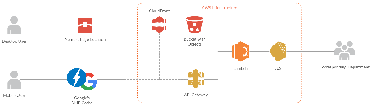 Serverless AMP solution on AWS – The AMP Blog