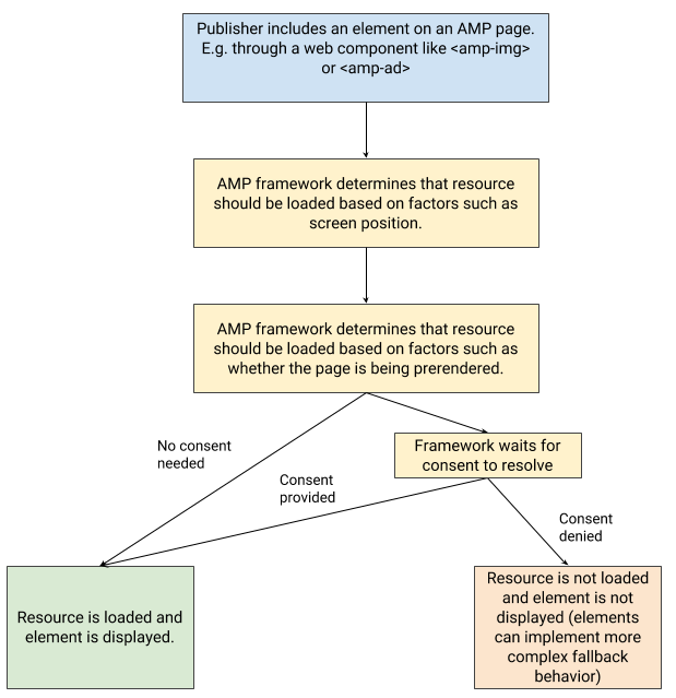 privacy-and-user-choice-in-amp_s-software-architecture-blog-post-1.png
