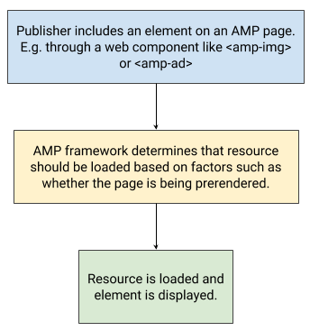 privacy-and-user-choice-in-amp_s-software-architecture-blog-post-e1532367137299.png