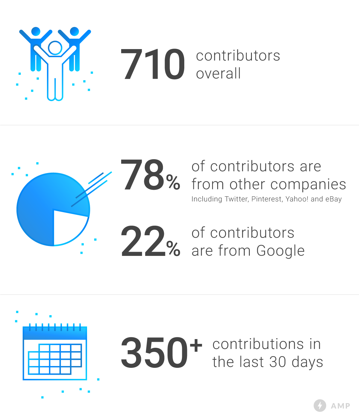 amp-contributions