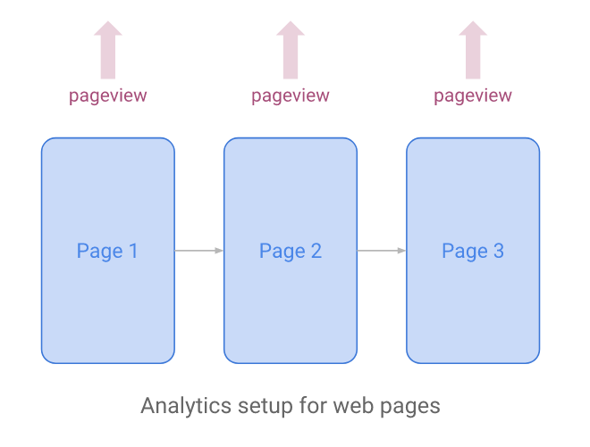 Analytics setup for web pages