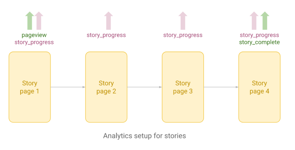 Analytics setup for stories