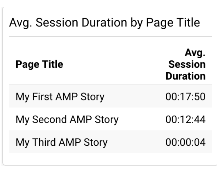 Average sessions duration by page title